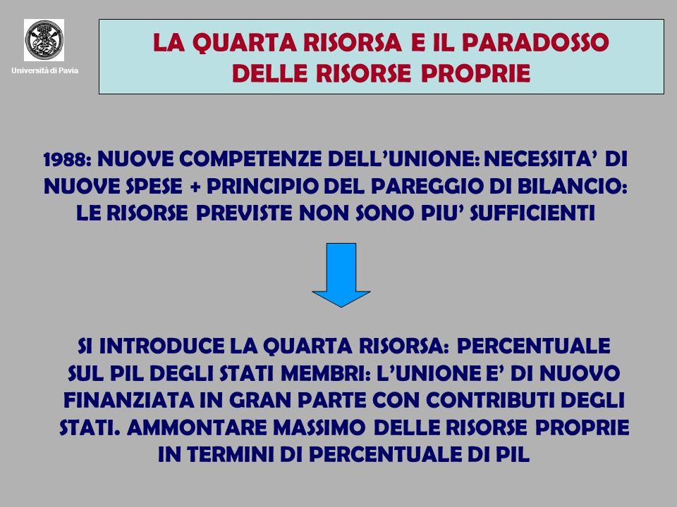 Università di Pavia LA QUARTA RISORSA E IL PARADOSSO DELLE RISORSE PROPRIE 1988: NUOVE COMPETENZE DELLUNIONE: NECESSITA DI NUOVE SPESE + PRINCIPIO DEL PAREGGIO DI BILANCIO: LE RISORSE PREVISTE NON SONO PIU SUFFICIENTI SI INTRODUCE LA QUARTA RISORSA: PERCENTUALE SUL PIL DEGLI STATI MEMBRI: LUNIONE E DI NUOVO FINANZIATA IN GRAN PARTE CON CONTRIBUTI DEGLI STATI.