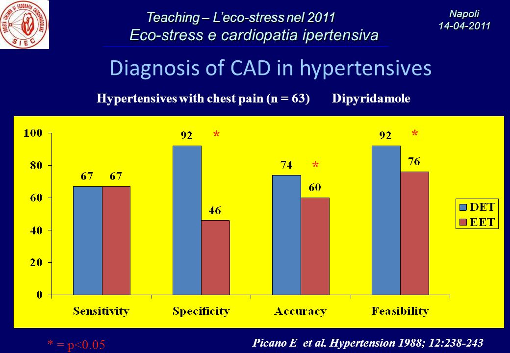 Teaching – Leco-stress nel 2011 Eco-stress e cardiopatia ipertensiva Eco-stress e cardiopatia ipertensiva Napoli14-04-2011 Diagnosis of CAD in hyperte