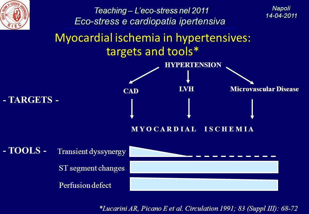 Teaching – Leco-stress nel 2011 Teaching – Leco-stress nel 2011 Eco-stress e cardiopatia ipertensiva Eco-stress e cardiopatia ipertensiva Napoli14-04-2011 Sensitivity Sensitivity % Specificity Specificity p < 0.005 p = NS Dobutamine ExECG n = 43 pts Diagnostic accuracy of dobutamine stress echocar- diography for detection of CAD in hypertensives Senior R et al, Eur Heart J 1996;17:289-295