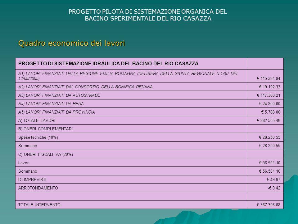 PROGETTO PILOTA DI SISTEMAZIONE ORGANICA DEL BACINO SPERIMENTALE DEL RIO CASAZZA PROGETTO DI SISTEMAZIONE IDRAULICA DEL BACINO DEL RIO CASAZZA A1) LAVORI FINANZIATI DALLA REGIONE EMILIA ROMAGNA (DELIBERA DELLA GIUNTA REGIONALE N.1467 DEL 12/09/2005) 115.384.94 A2) LAVORI FINANZIATI DAL CONSORZIO DELLA BONIFICA RENANA 19.192.33 A3) LAVORI FINANZIATI DA AUTOSTRADE 117.360.21 A4) LAVORI FINANZIATI DA HERA 24.800.00 A5) LAVORI FINANZIATI DA PROVINCIA 5.768.00 A) TOTALE LAVORI 282.505.48 B) ONERI COMPLEMENTARI Spese tecniche (10%) 28.250.55 Sommano 28.250.55 C) ONERI FISCALI IVA (20%) Lavori 56.501.10 Sommano 56.501.10 D) IMPREVISTI 49.97 ARROTONDAMENTO- 0.42 TOTALE INTERVENTO 367.306.68 Quadro economico dei lavori