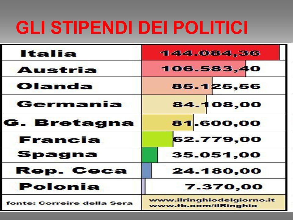 VI ABBIAMO CHIESTO DI DIMEZZARE GLI STIPENDI DEI PARLAMENTARI CI AVETE ASCOLTATO ? NOOOOOOOOOOOOOOOOOOOOOO Gli stipendi degli onorevoli italiani sono
