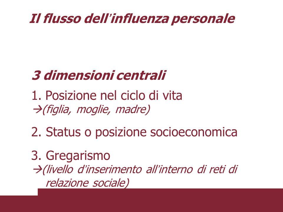 3 dimensioni centrali 1.Posizione nel ciclo di vita (figlia, moglie, madre) 2. Status o posizione socioeconomica 3. Gregarismo (livello d inserimento