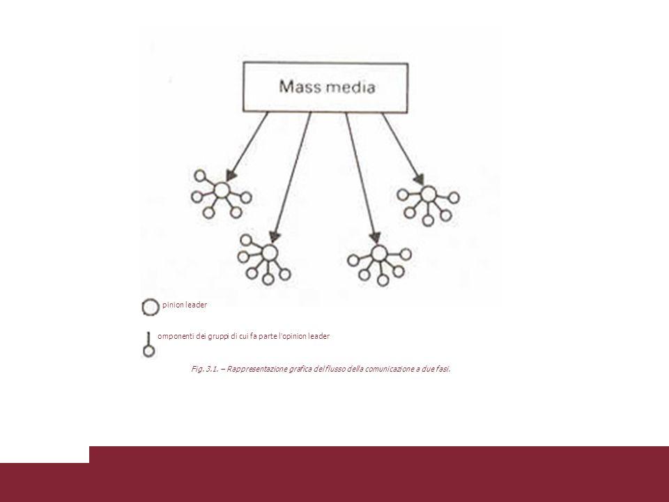 Fig. 3.1. – Rappresentazione grafica del flusso della comunicazione a due fasi. Componenti dei gruppi di cui fa parte l opinion leader Opinion leader