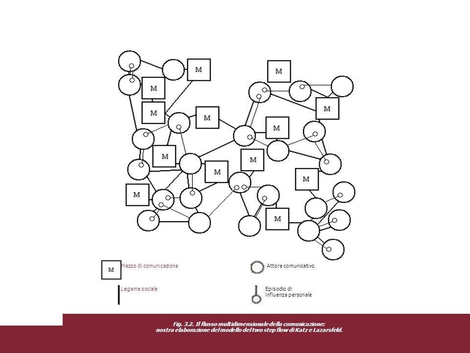 Episodio di influenza personale Mezzo di comunicazione Attore comunicativo Fig. 3.2. Il flusso multidimensionale della comunicazione: nostra elaborazi