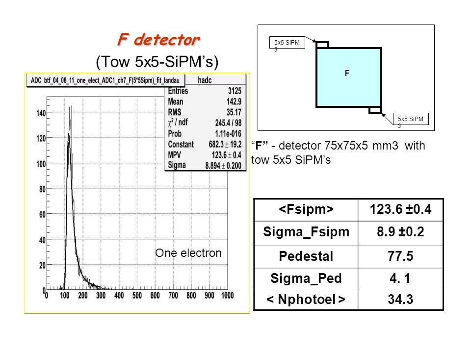 F detector F detector (Tow 5x5-SiPMs) 123.6 ±0.4 Sigma_Fsipm8.9 ±0.2 Pedestal77.5 Sigma_Ped4. 1 34.3 5x5 SiPM 3 F F - detector 75x75x5 mm3 with tow 5x