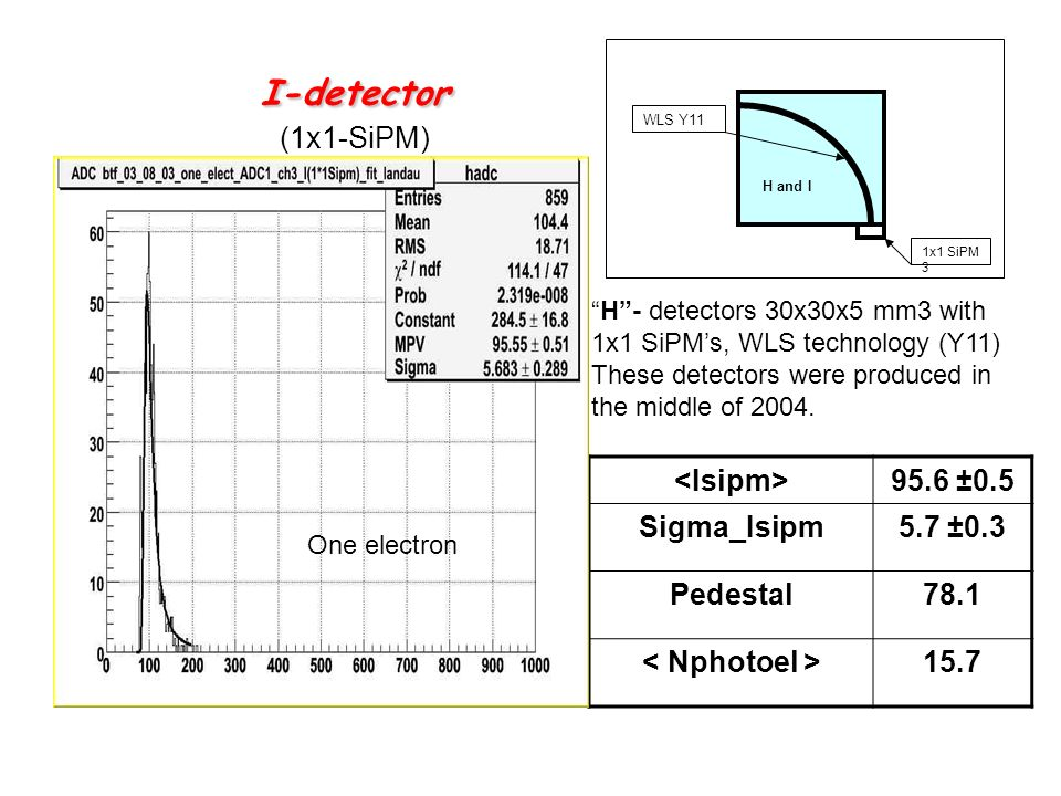 I-detector I-detector (1x1-SiPM) 95.6 ±0.5 Sigma_Isipm5.7 ±0.3 Pedestal78.1 15.7 1x1 SiPM 3 H and I WLS Y11 H- detectors 30x30x5 mm3 with 1x1 SiPMs, WLS technology (Y11) These detectors were produced in the middle of 2004.