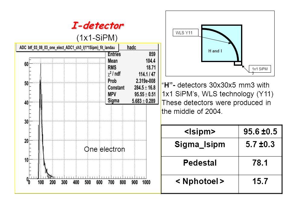 I-detector I-detector (1x1-SiPM) 95.6 ±0.5 Sigma_Isipm5.7 ±0.3 Pedestal78.1 15.7 1x1 SiPM 3 H and I WLS Y11 H- detectors 30x30x5 mm3 with 1x1 SiPMs, W