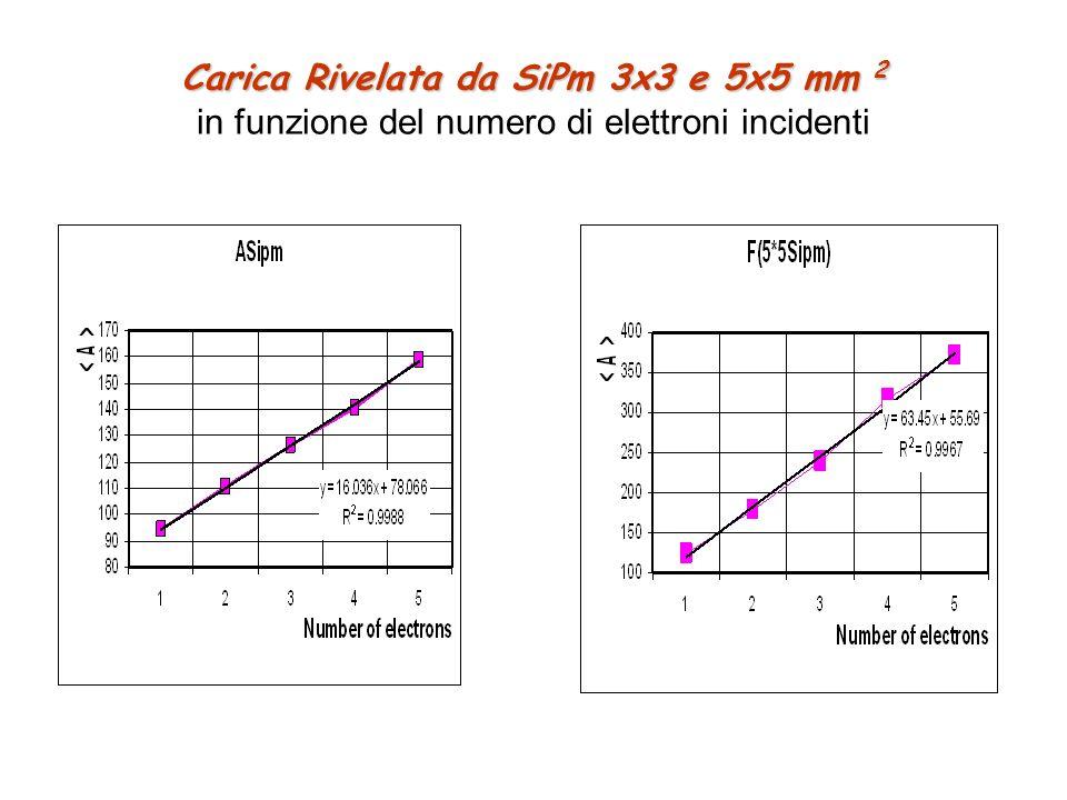 Carica Rivelata da SiPm 3x3 e 5x5 mm 2 Carica Rivelata da SiPm 3x3 e 5x5 mm 2 in funzione del numero di elettroni incidenti