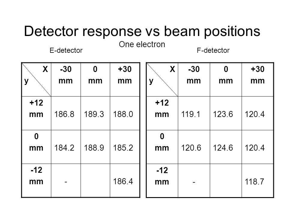 Detector response vs beam positions One electron XyXy -30 mm 0 mm +30 mm +12 mm186.8189.3188.0 0 mm184.2188.9185.2 -12 mm-186.4 E-detectorF-detector X