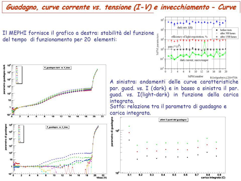 Guadagno, curve corrente vs. tensione (I-V) e invecchiamento - Curve A sinistra: andamenti delle curve caratteristiche par. guad. vs. I (dark) e in ba