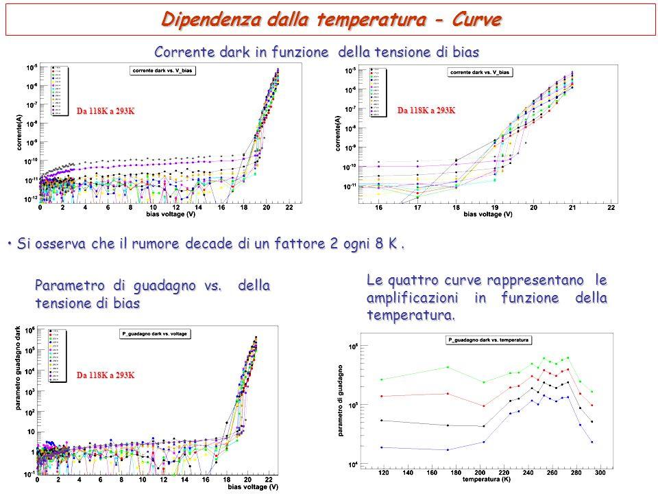 Dipendenza dalla temperatura - Curve Si osserva che il rumore decade di un fattore 2 ogni 8 K. Si osserva che il rumore decade di un fattore 2 ogni 8