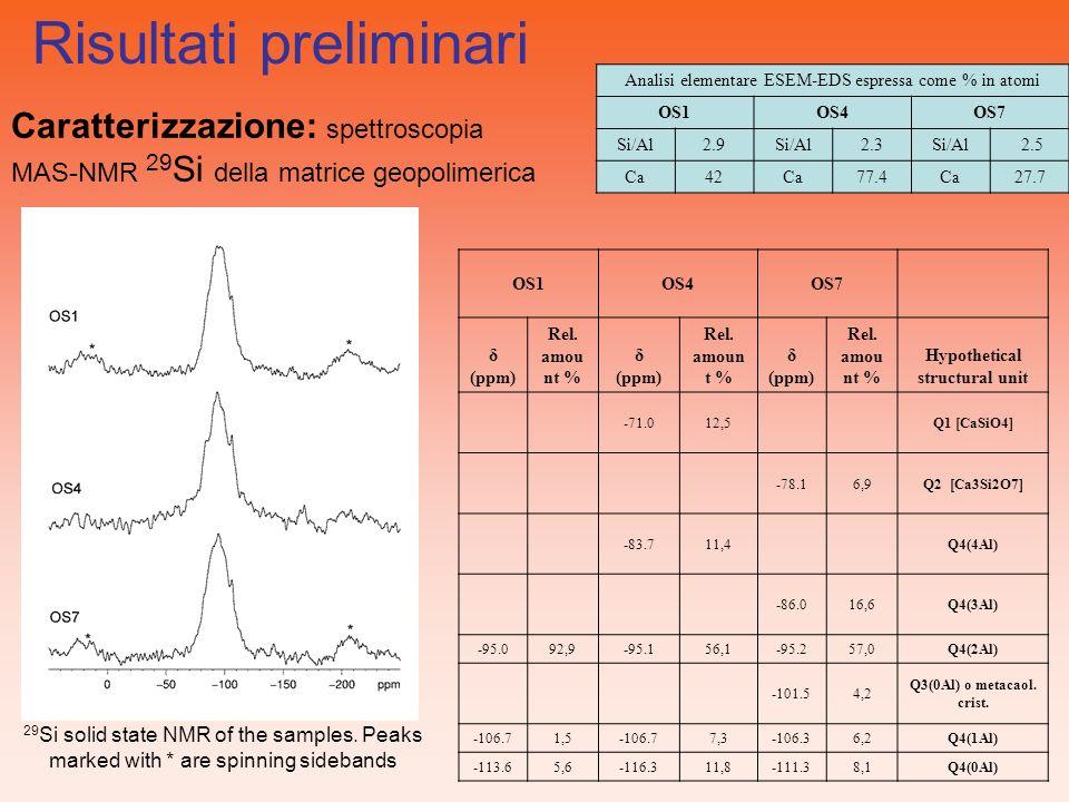 Risultati preliminari Caratterizzazione: spettroscopia MAS-NMR 29 Si della matrice geopolimerica OS1OS4OS7 δ (ppm) Rel. amou nt % δ (ppm) Rel. amoun t