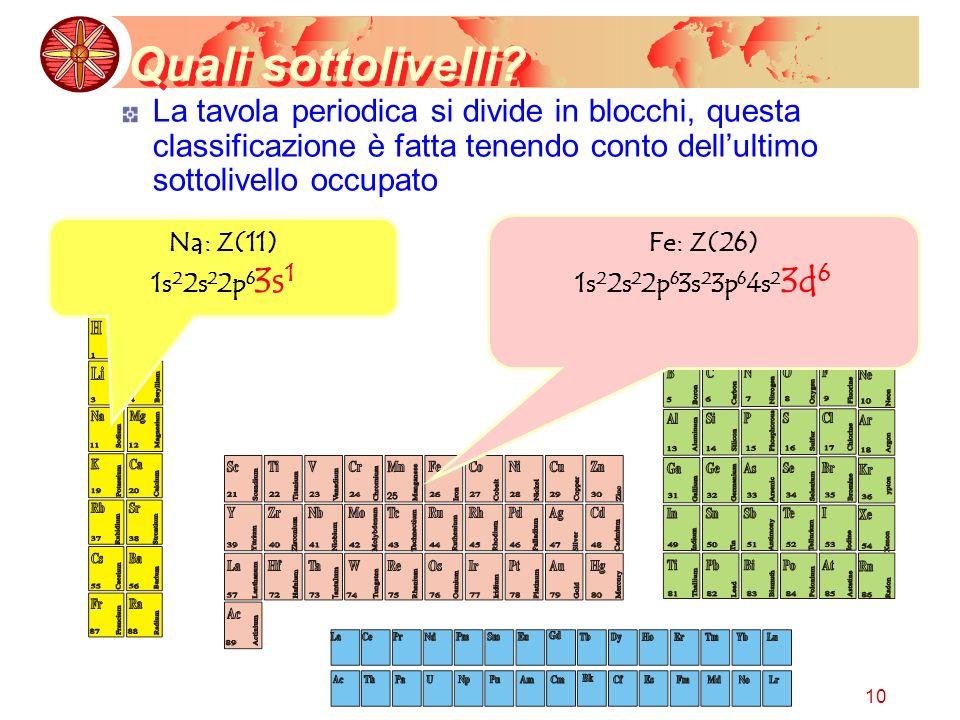 10 Quali sottolivelli? La tavola periodica si divide in blocchi, questa classificazione è fatta tenendo conto dellultimo sottolivello occupato Fe: Z(2