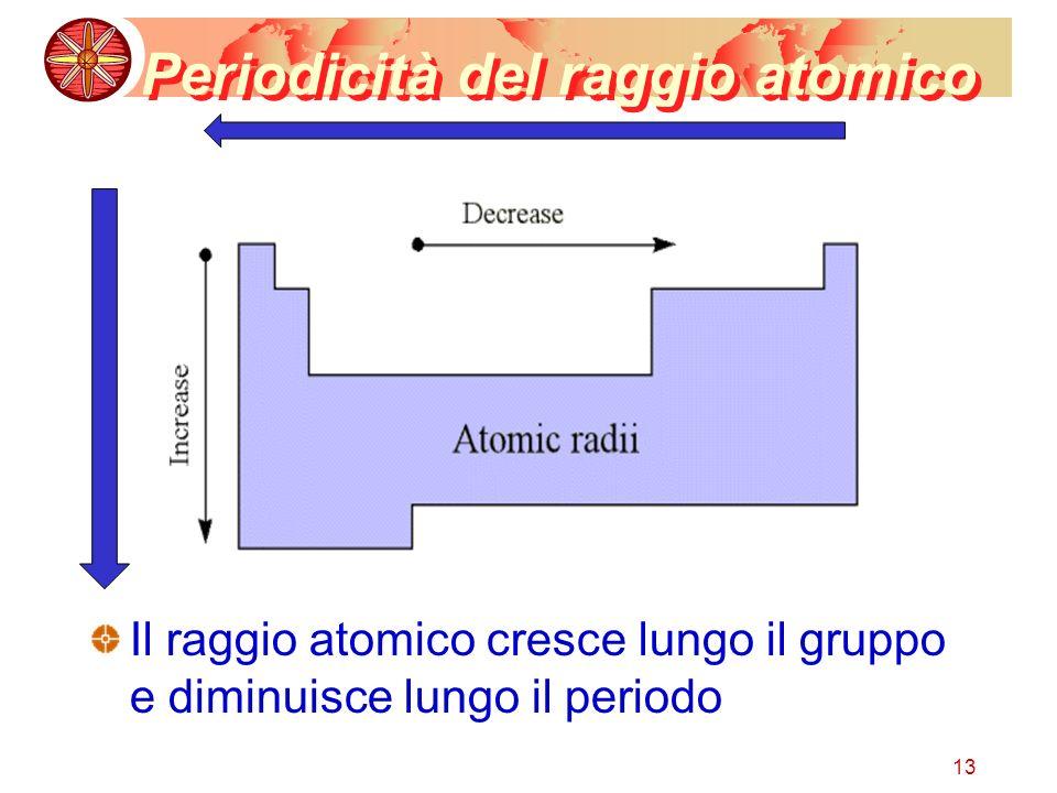 13 Periodicità del raggio atomico Il raggio atomico cresce lungo il gruppo e diminuisce lungo il periodo