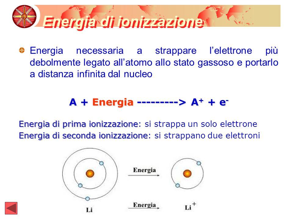 Energia di ionizzazione Energia necessaria a strappare lelettrone più debolmente legato allatomo allo stato gassoso e portarlo a distanza infinita dal