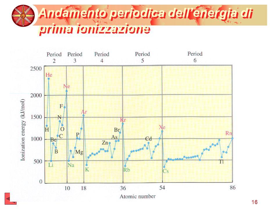 16 Andamento periodica dellenergia di prima ionizzazione