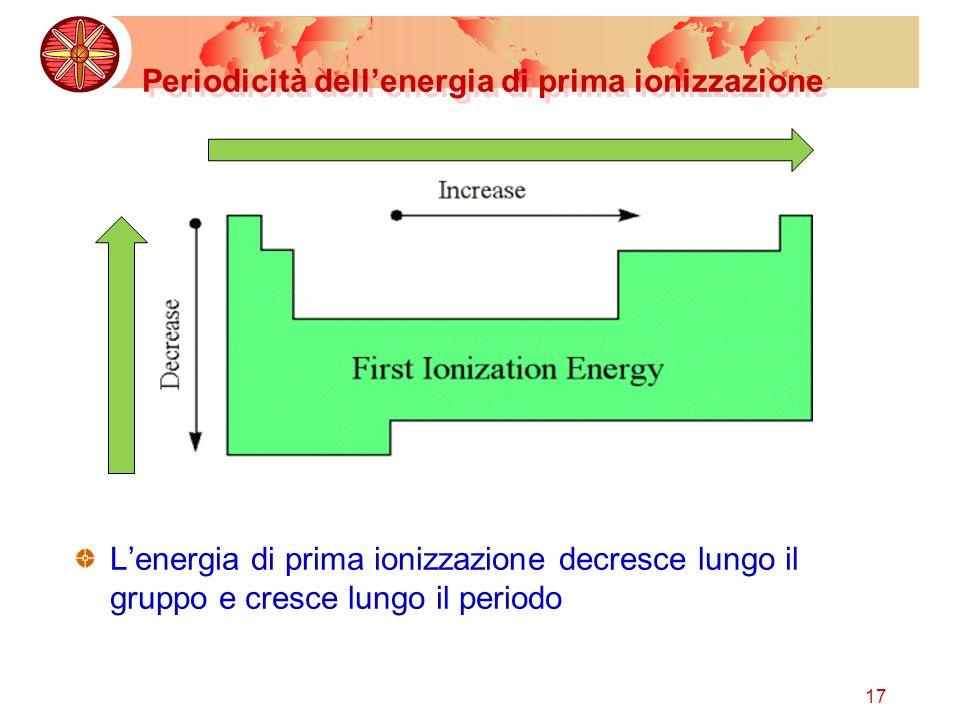 17 Periodicità dellenergia di prima ionizzazione Lenergia di prima ionizzazione decresce lungo il gruppo e cresce lungo il periodo