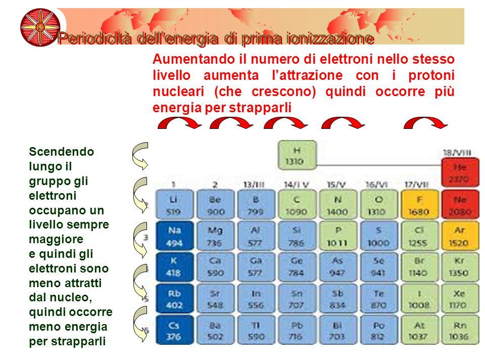 Periodicità dellenergia di prima ionizzazione Scendendo lungo il gruppo gli elettroni occupano un livello sempre maggiore e quindi gli elettroni sono