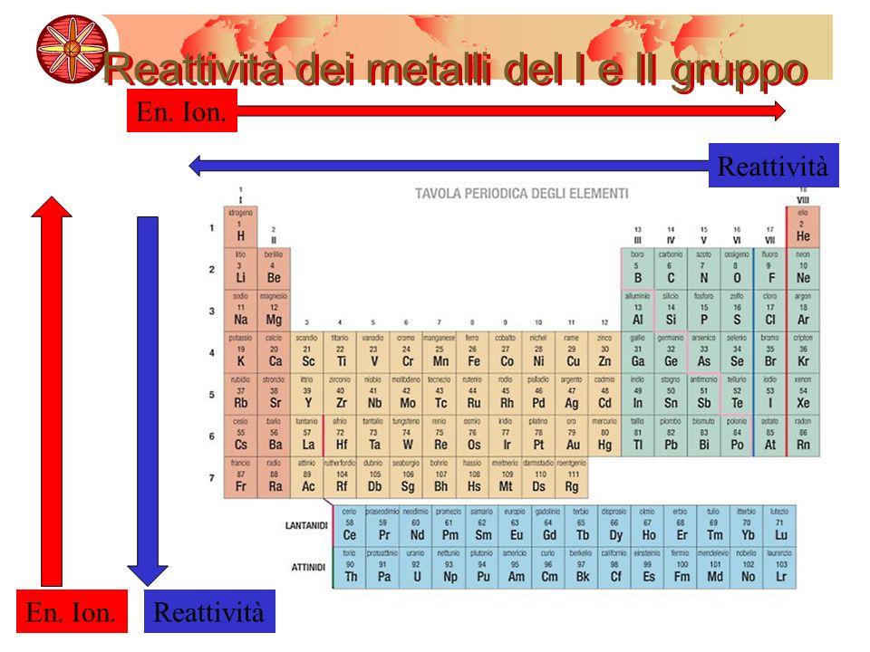 Reattività dei metalli del I e II gruppo Reattività En. Ion.