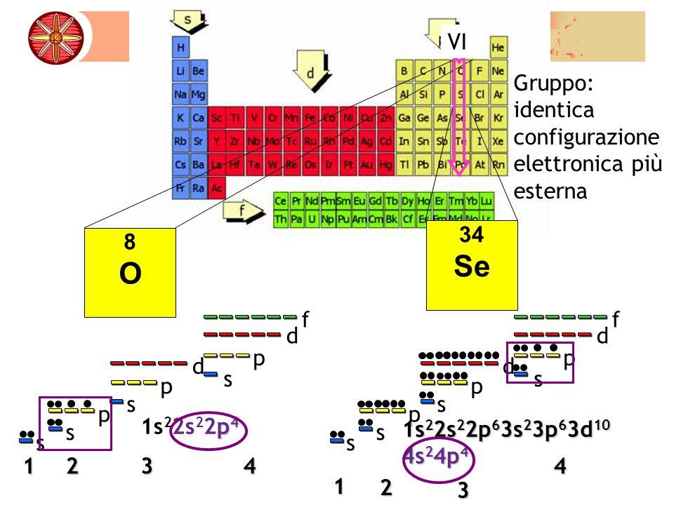 8O8O 34 Se 1234 s s p p d s p d f s 1 2 3 4 s s p p d s p d f s p 4 1s 2 2s 2 2p 4 1s 2 2s 2 2p 6 3s 2 3p 6 3d 10 4s 2 4p 4 VI Gruppo: identica config