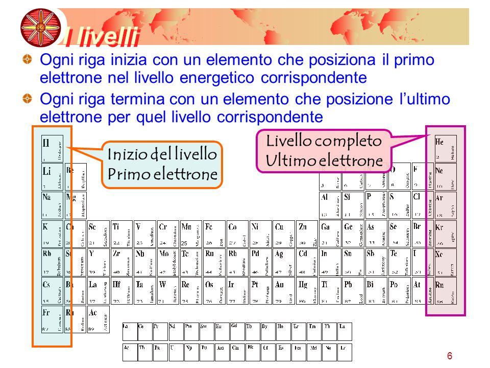 6 I livelli Ogni riga inizia con un elemento che posiziona il primo elettrone nel livello energetico corrispondente Ogni riga termina con un elemento