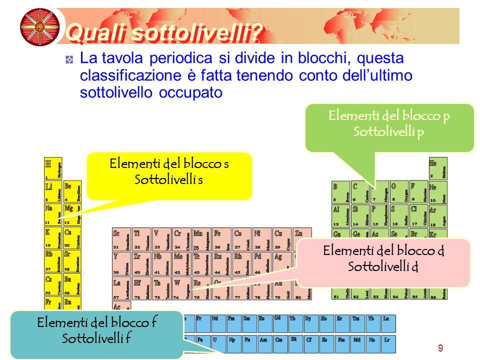 9 Quali sottolivelli? La tavola periodica si divide in blocchi, questa classificazione è fatta tenendo conto dellultimo sottolivello occupato Elementi