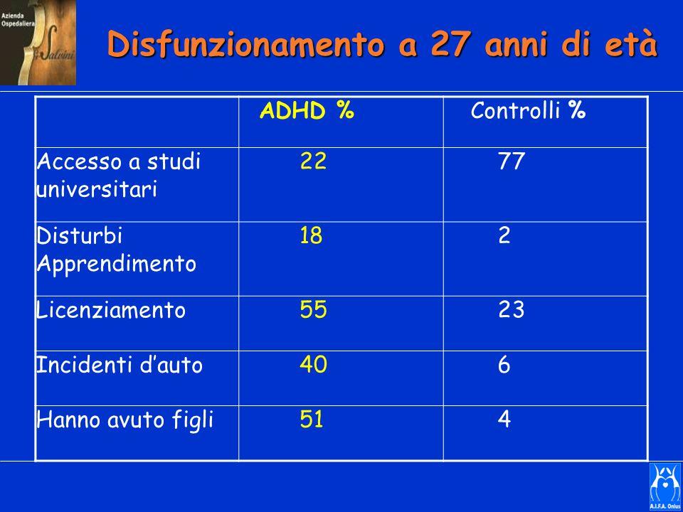Disfunzionamento a 27 anni di età ADHD % Controlli % Accesso a studi universitari 22 77 Disturbi Apprendimento 18 2 Licenziamento 55 23 Incidenti daut