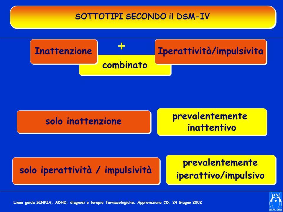 SOTTOTIPI SECONDO il DSM-IV combinato Inattenzione Iperattività/impulsivita + prevalentemente inattentivo prevalentemente inattentivo solo inattenzion