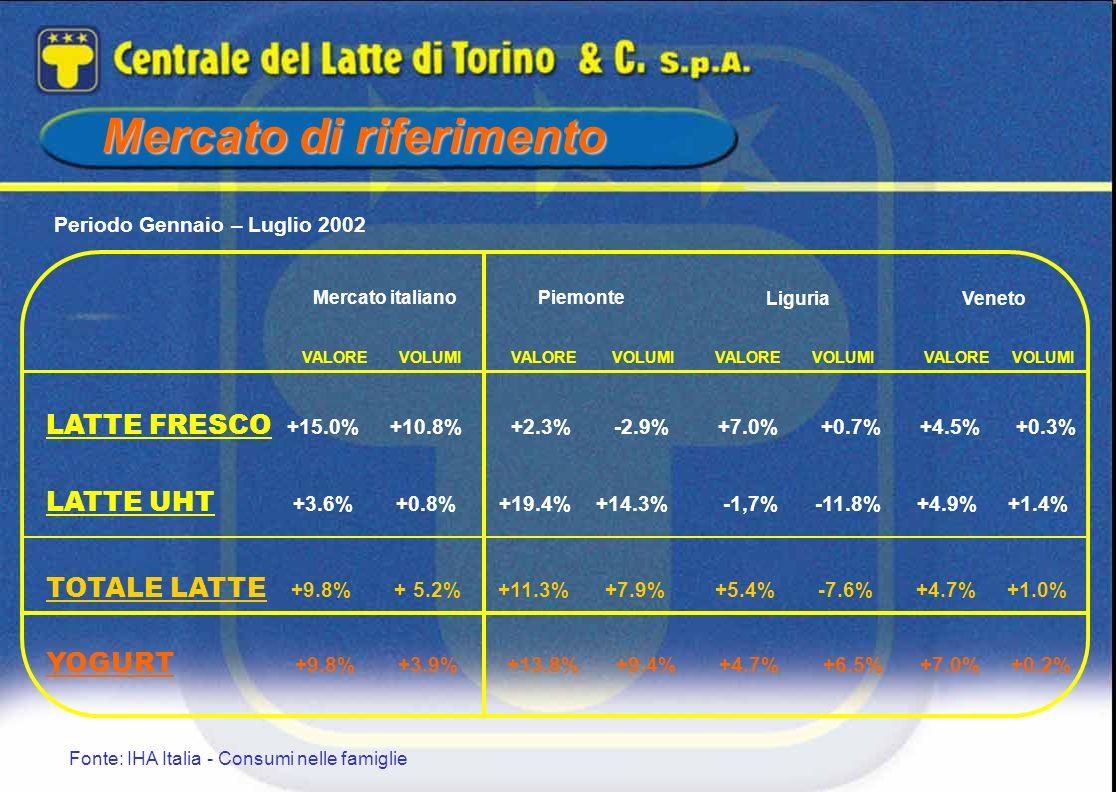 Mercato di riferimento Periodo Gennaio – Luglio 2002 Fonte: IHA Italia - Consumi nelle famiglie LATTE FRESCO +15.0% +10.8% +2.3% -2.9% +7.0% +0.7% +4.