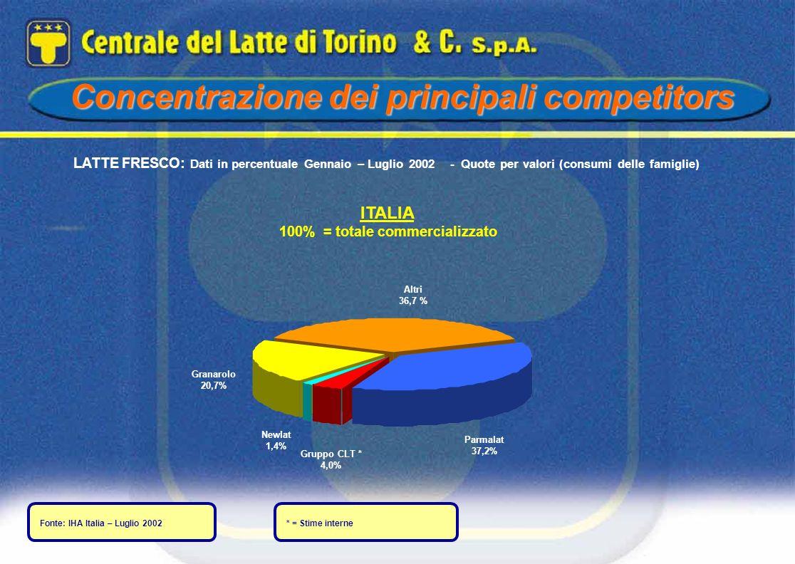 Concentrazione dei principali competitors LATTE FRESCO: Dati in percentuale Gennaio – Luglio 2002 - Quote per valori (consumi delle famiglie) ITALIA 1