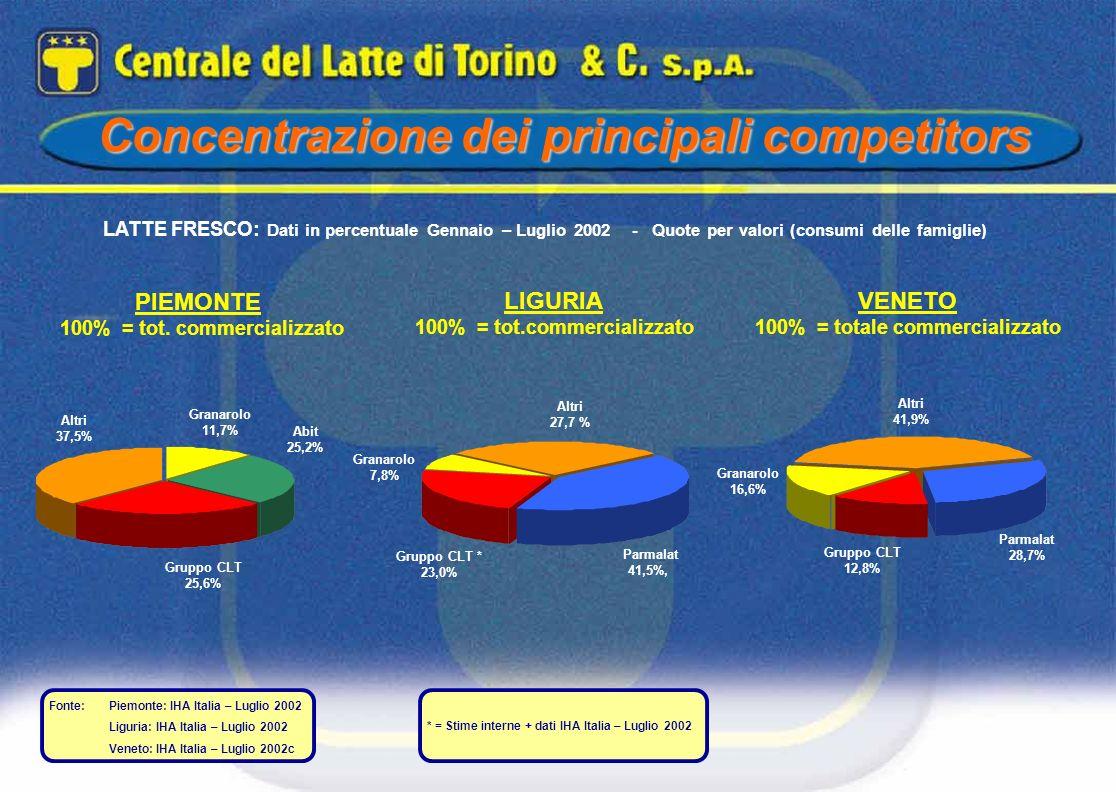 Fonte: Piemonte: IHA Italia – Luglio 2002 Liguria: IHA Italia – Luglio 2002 Veneto: IHA Italia – Luglio 2002c Concentrazione dei principali competitor