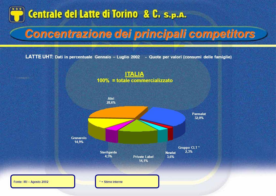 Concentrazione dei principali competitors LATTE UHT: Dati in percentuale Gennaio – Luglio 2002 - Quote per valori (consumi delle famiglie) Fonte: IRI