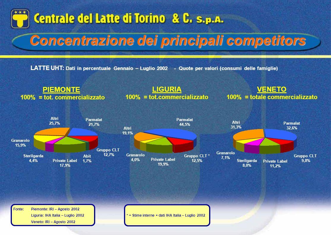 PIEMONTE 100% = tot. commercializzato LIGURIA 100% = tot.commercializzato VENETO 100% = totale commercializzato Concentrazione dei principali competit