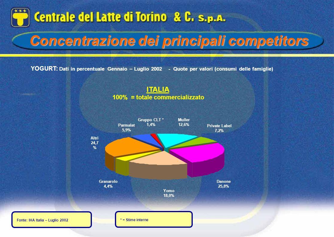 Concentrazione dei principali competitors YOGURT: Dati in percentuale Gennaio – Luglio 2002 - Quote per valori (consumi delle famiglie) ITALIA 100% =