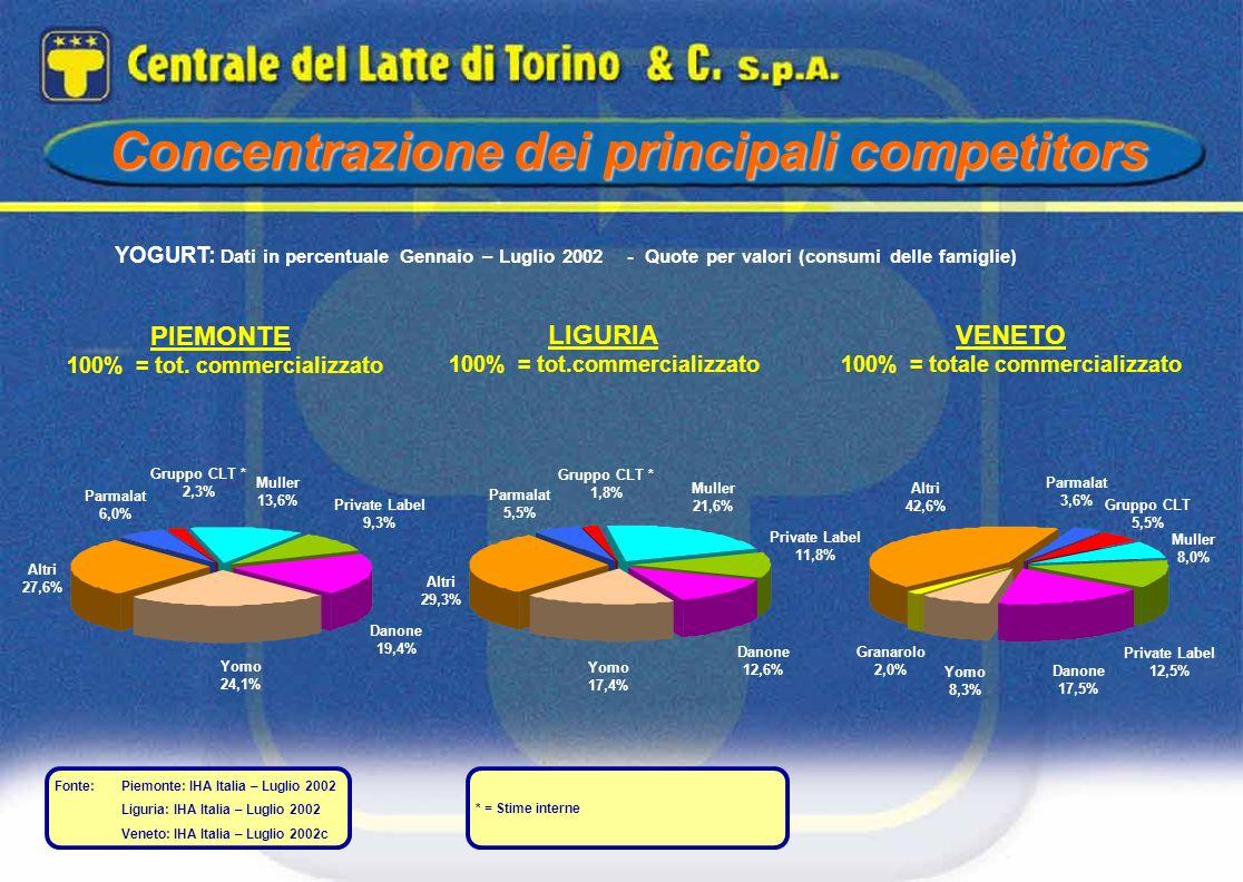 Concentrazione dei principali competitors PIEMONTE 100% = tot. commercializzato VENETO 100% = totale commercializzato YOGURT: Dati in percentuale Genn