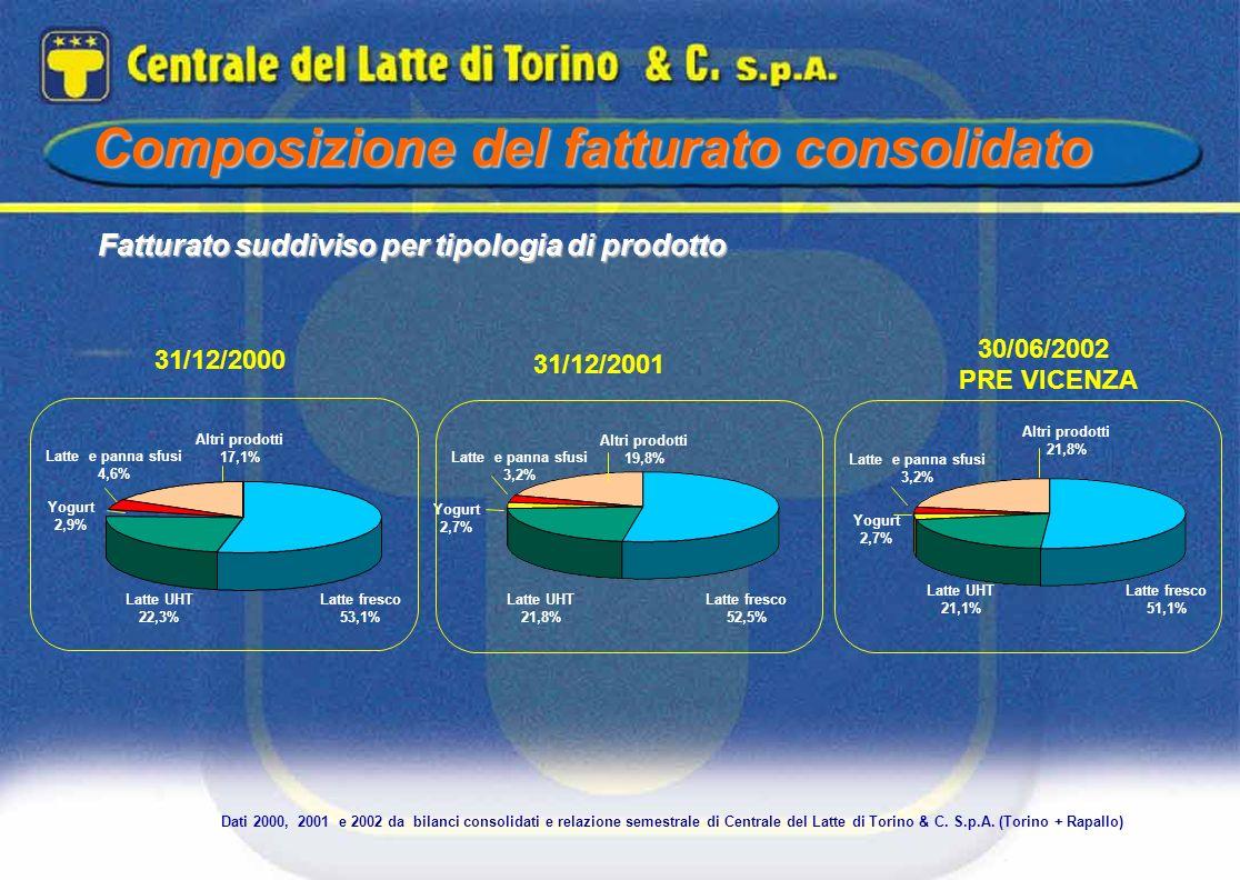 Fatturato suddiviso per tipologia di prodotto Composizione del fatturato consolidato Dati 2000, 2001 e 2002 da bilanci consolidati e relazione semestr