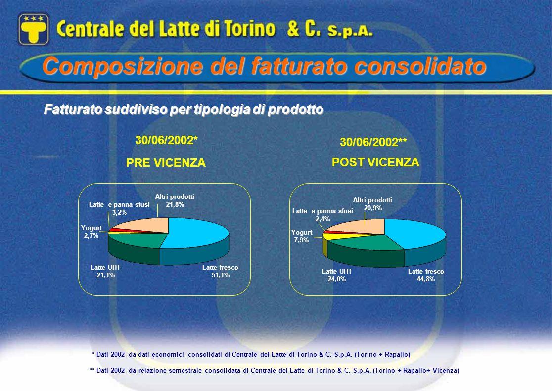30/06/2002** Fatturato suddiviso per tipologia di prodotto Altri prodotti 20,9% Latte fresco 44,8% Latte UHT 24,0% Yogurt 7,9% Latte e panna sfusi 2,4