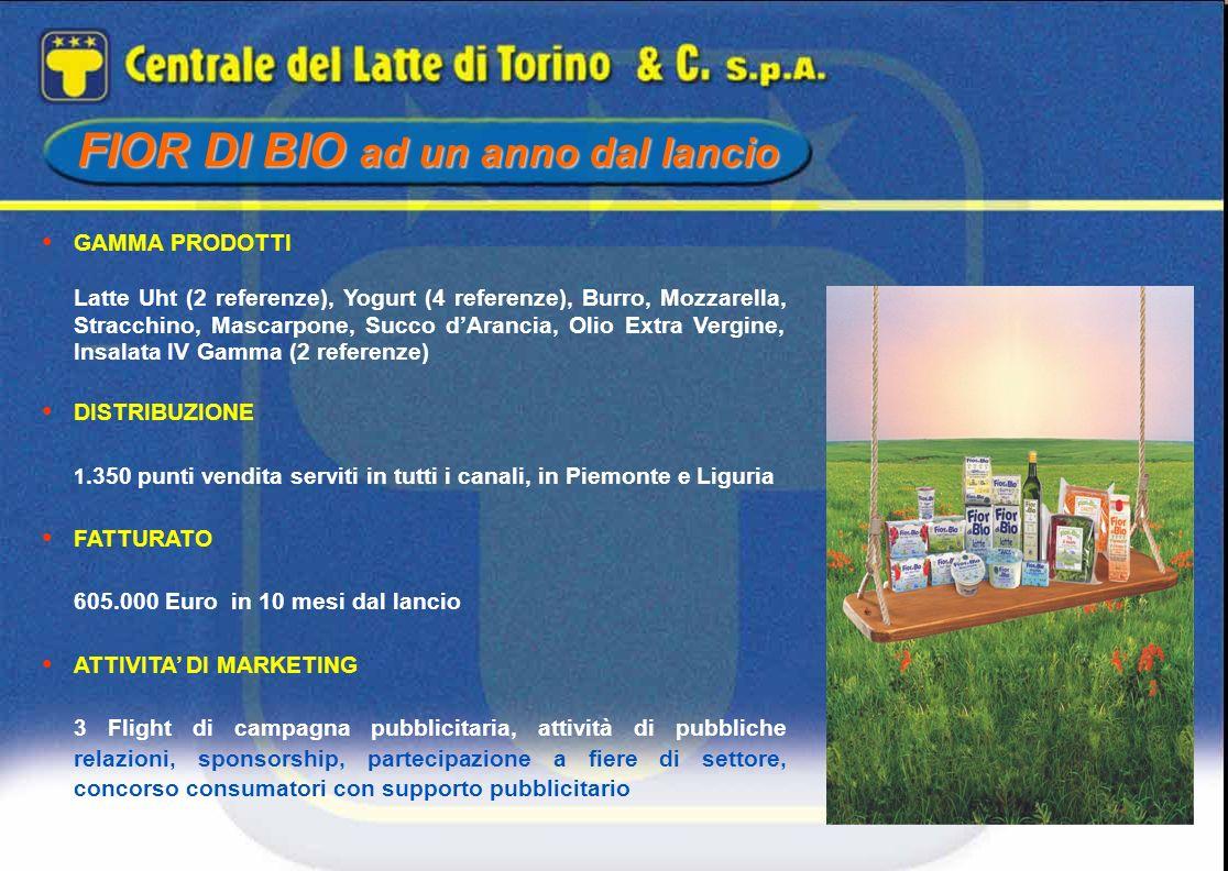 FIOR DI BIO ad un anno dal lancio GAMMA PRODOTTI Latte Uht (2 referenze), Yogurt (4 referenze), Burro, Mozzarella, Stracchino, Mascarpone, Succo dAran
