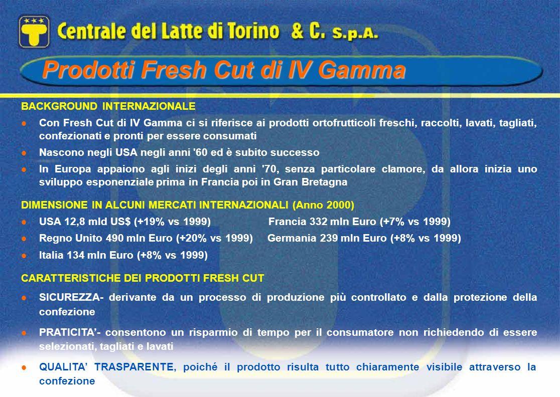 Prodotti Fresh Cut di IV Gamma BACKGROUND INTERNAZIONALE Con Fresh Cut di IV Gamma ci si riferisce ai prodotti ortofrutticoli freschi, raccolti, lavat