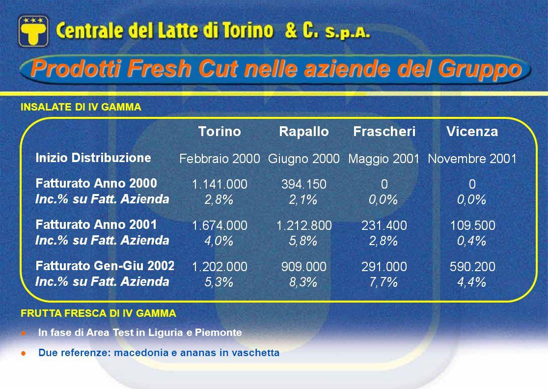 Prodotti Fresh Cut nelle aziende del Gruppo INSALATE DI IV GAMMA FRUTTA FRESCA DI IV GAMMA In fase di Area Test in Liguria e Piemonte Due referenze: m