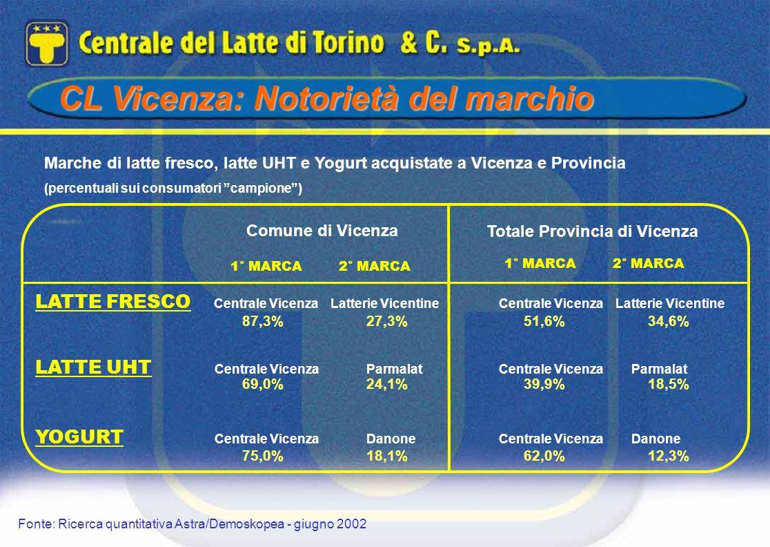 CL Vicenza: Notorietà del marchio Marche di latte fresco, latte UHT e Yogurt acquistate a Vicenza e Provincia (percentuali sui consumatori campione) F
