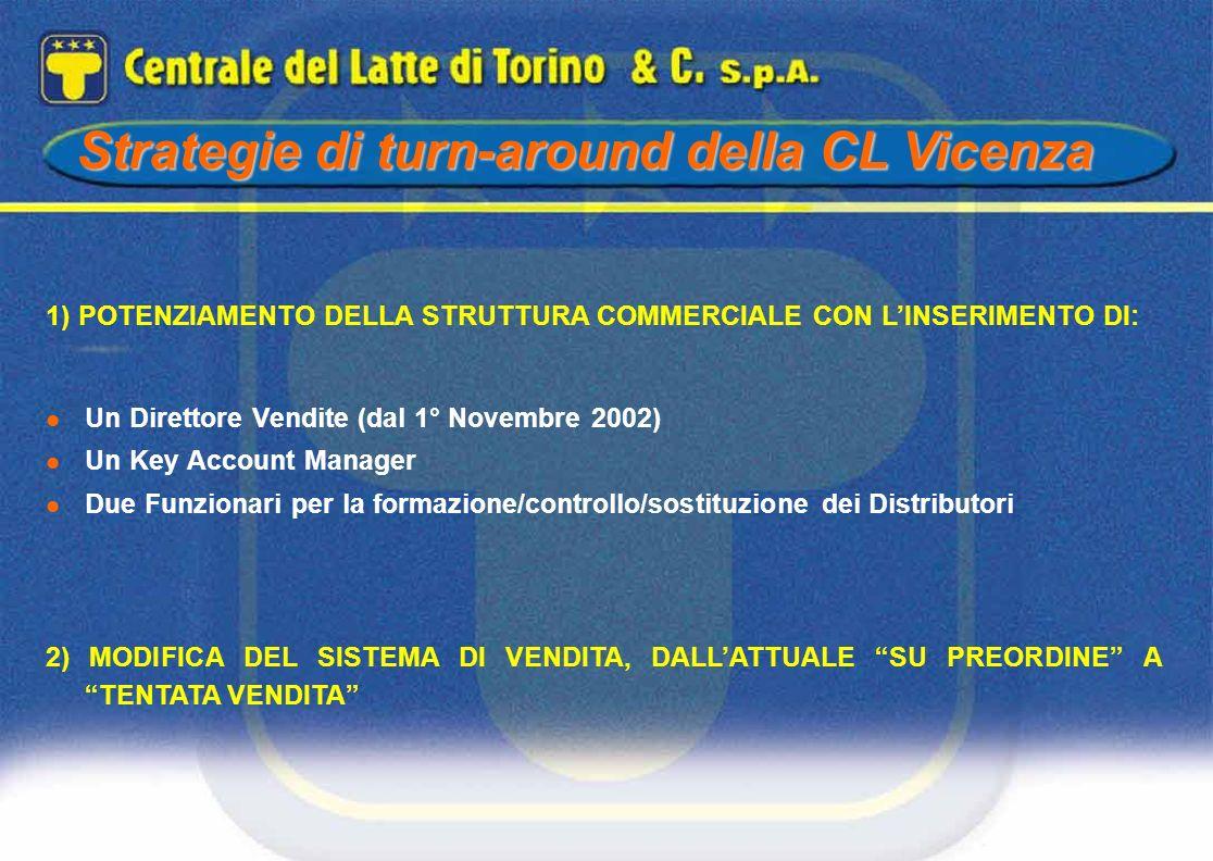 Strategie di turn-around della CL Vicenza 1) POTENZIAMENTO DELLA STRUTTURA COMMERCIALE CON LINSERIMENTO DI: Un Direttore Vendite (dal 1° Novembre 2002
