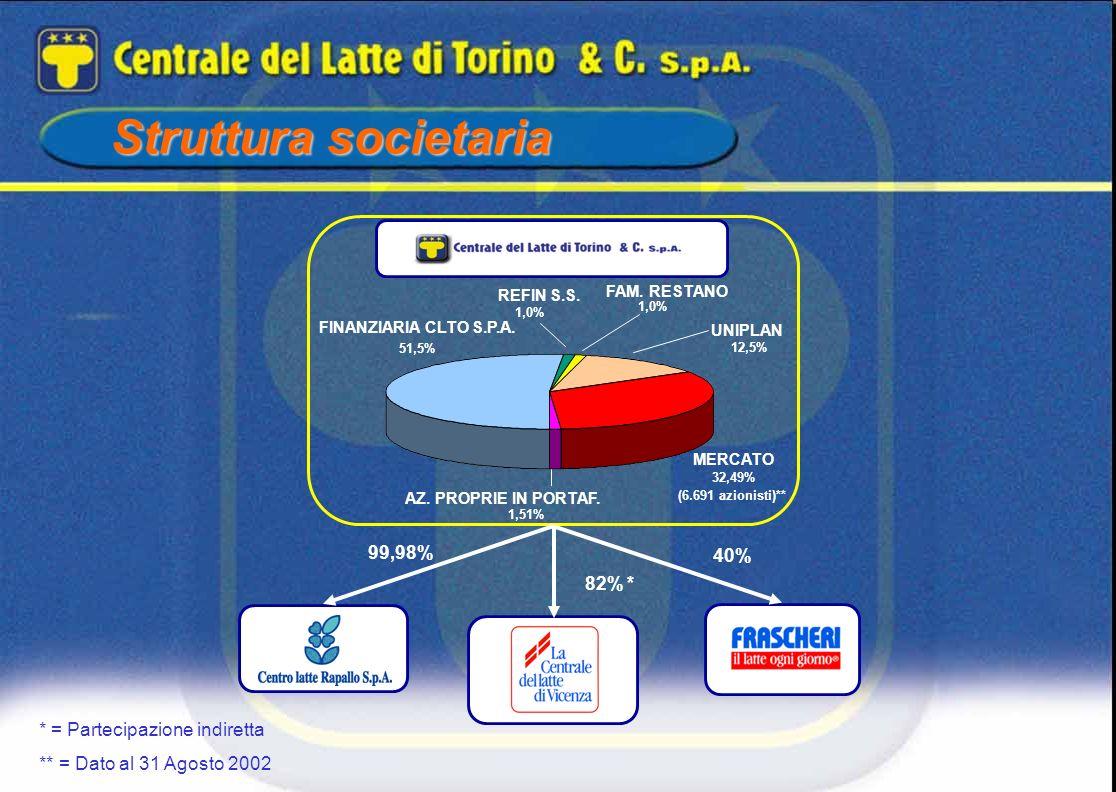 Struttura societaria MERCATO UNIPLAN FAM. RESTANO REFIN S.S. 99,98% 40% 1,0% 12,5% 32,49% FINANZIARIA CLTO S.P.A. 51,5% AZ. PROPRIE IN PORTAF. 1,51% 8