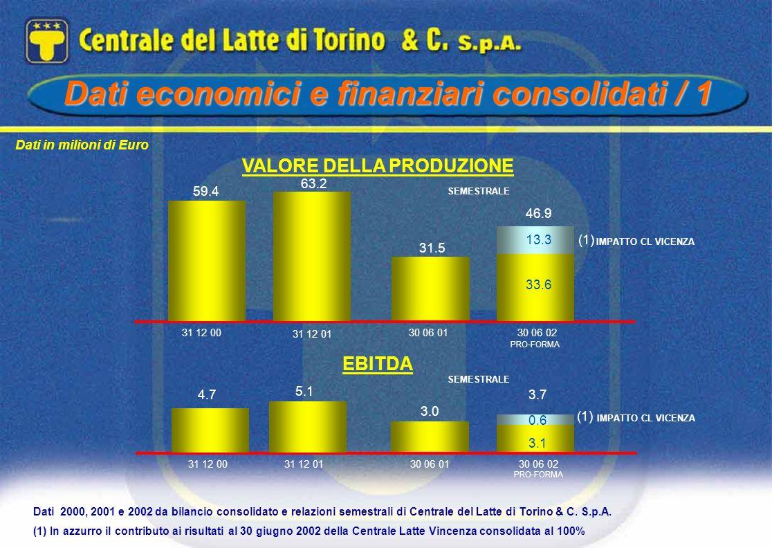 VALORE DELLA PRODUZIONE Dati 2000, 2001 e 2002 da bilancio consolidato e relazioni semestrali di Centrale del Latte di Torino & C. S.p.A. (1) In azzur