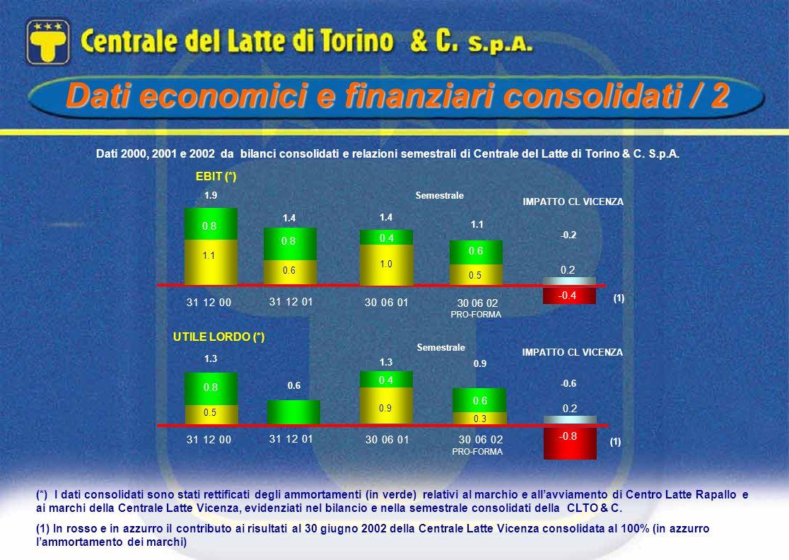 (*) I dati consolidati sono stati rettificati degli ammortamenti (in verde) relativi al marchio e allavviamento di Centro Latte Rapallo e ai marchi de