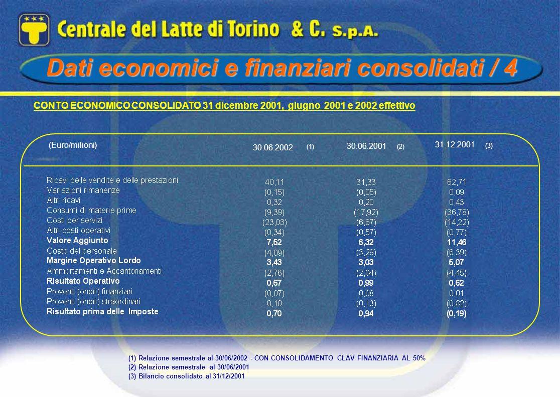 CONTO ECONOMICO CONSOLIDATO 31 dicembre 2001, giugno 2001 e 2002 effettivo (Euro/milioni) (3) 31.12.2001 (2)(1) (1) Relazione semestrale al 30/06/2002