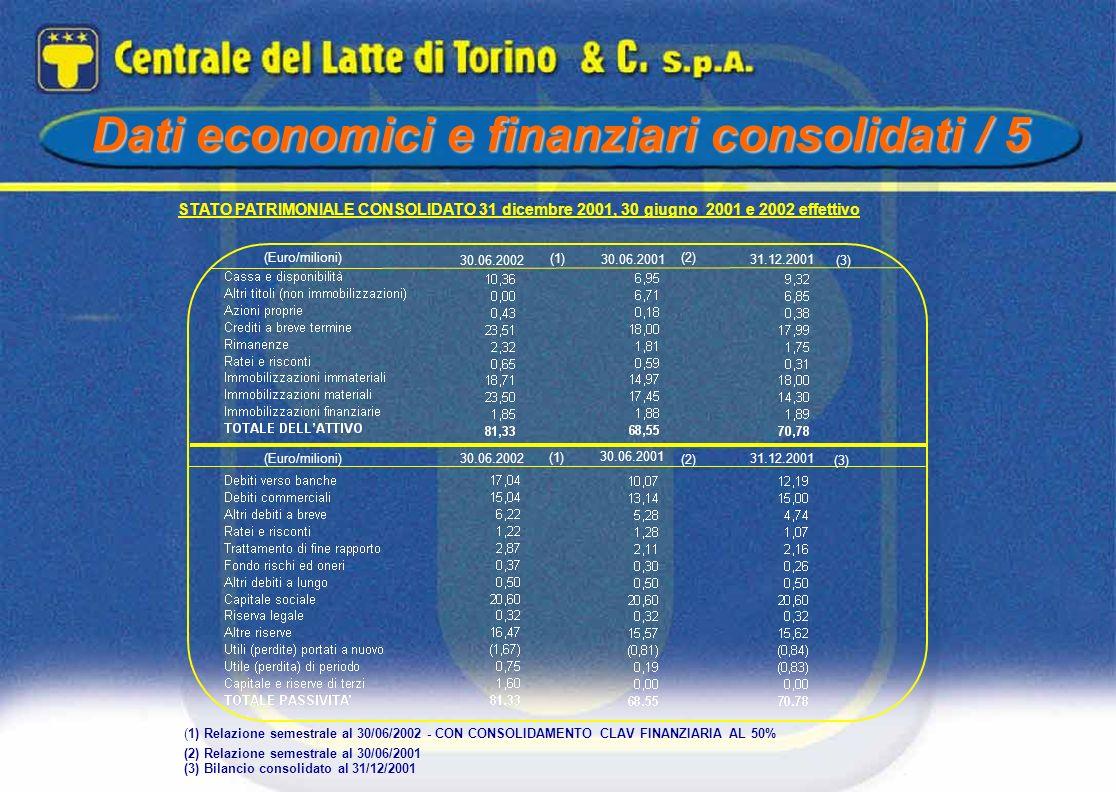 (Euro/milioni) (3) 31.12.2001 (2) (1) STATO PATRIMONIALE CONSOLIDATO 31 dicembre 2001, 30 giugno 2001 e 2002 effettivo (Euro/milioni) (3) (2) (1) (1)