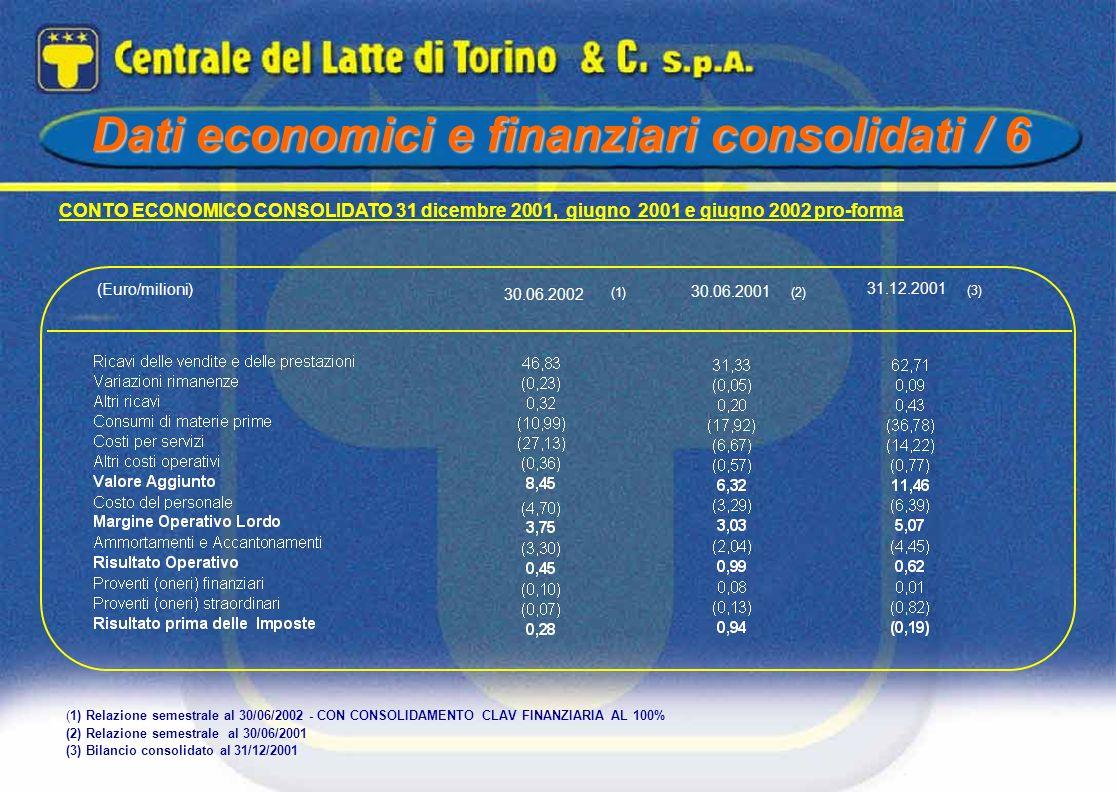CONTO ECONOMICO CONSOLIDATO 31 dicembre 2001, giugno 2001 e giugno 2002 pro-forma (Euro/milioni) (3) 31.12.2001 (2)(1) 30.06.2001 30.06.2002 (1) Relaz