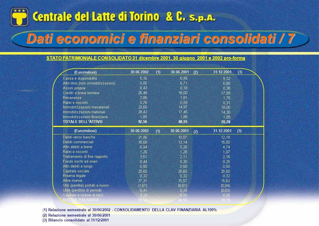 (Euro/milioni) (3) 31.12.2001 (2) (1) STATO PATRIMONIALE CONSOLIDATO 31 dicembre 2001, 30 giugno 2001 e 2002 pro-forma (Euro/milioni)(3) (2) (1) (1) R