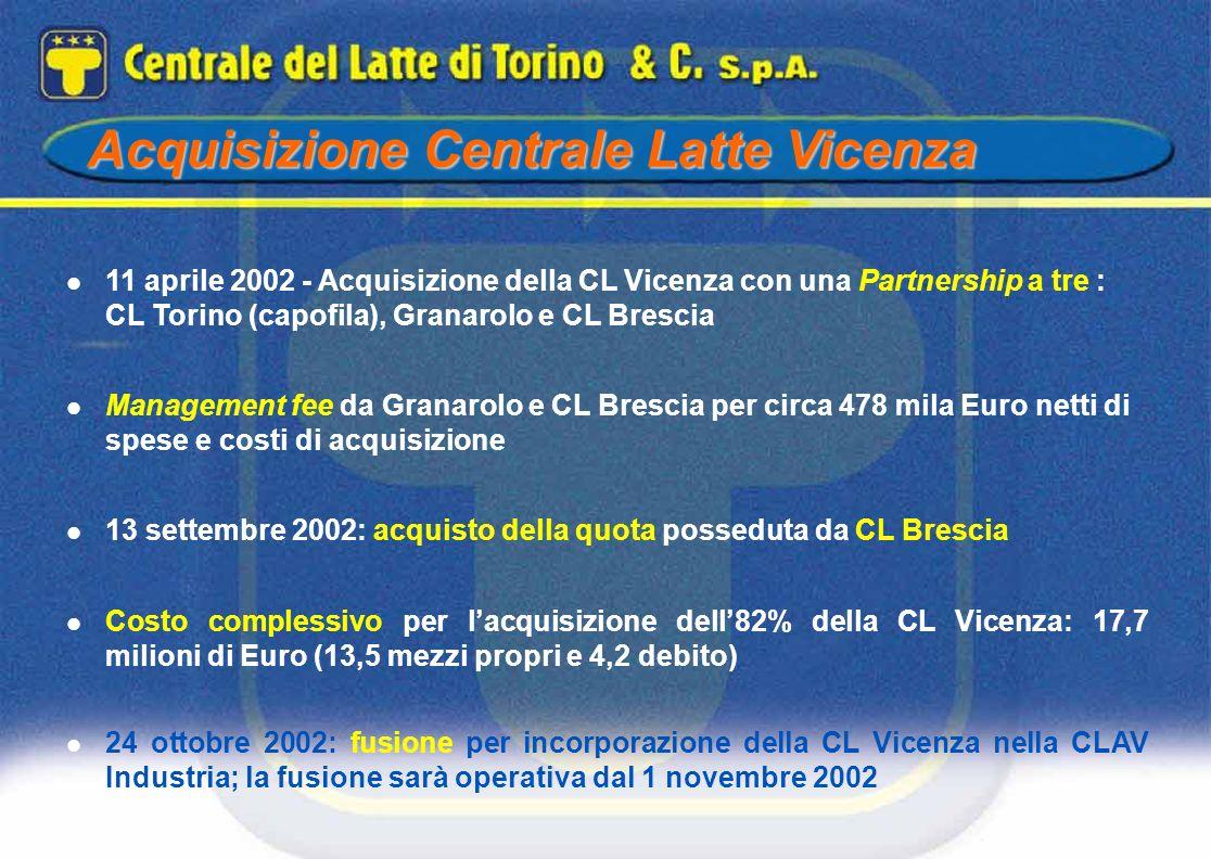 11 aprile 2002 - Acquisizione della CL Vicenza con una Partnership a tre : CL Torino (capofila), Granarolo e CL Brescia Management fee da Granarolo e